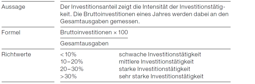 Investitionsanteil